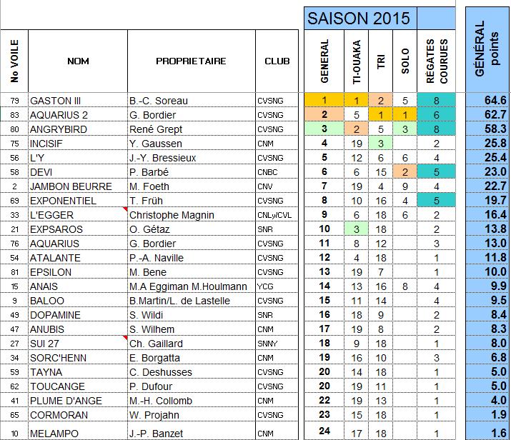 classement championnat